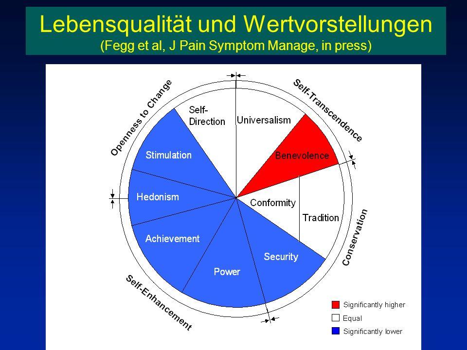 Schedule for Meaning in Life Evaluation l Individuelle Benennung der Bereiche l Gewichtung und Zufriedenheit l psychometrische Eigenschaften (n=360) –Test-Retest Reliabilität r=0,73; p<0,0001 –Kriteriumsvalidität r=0,39-0,59; p<0,0001 l vorbeugende Maßnahme (SMiLE)
