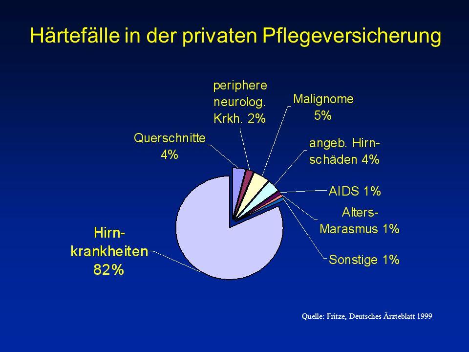 Quelle: Fritze, Deutsches Ärzteblatt 1999 Härtefälle in der privaten Pflegeversicherung