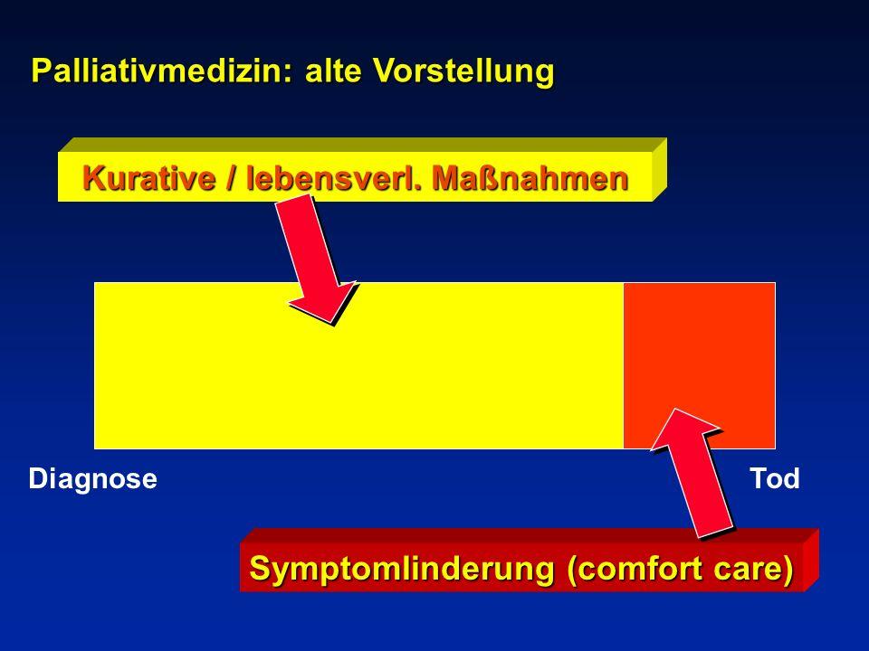 Symptomlinderung (comfort care) Kurative / lebensverl. Maßnahmen Palliativmedizin: alte Vorstellung TodDiagnose