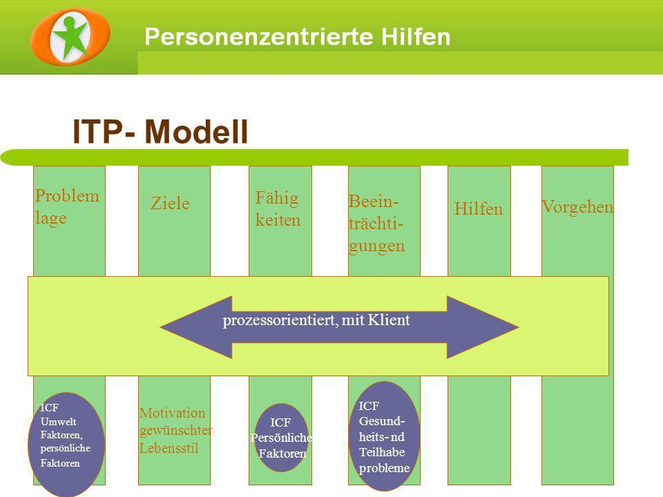 ITP- Modell Problem lage Ziele Fähig keiten Beein- trächti- gungen Hilfen Vorgehen prozessorientiert, mit Klient ICF Umwelt Faktoren, persönliche Fakt