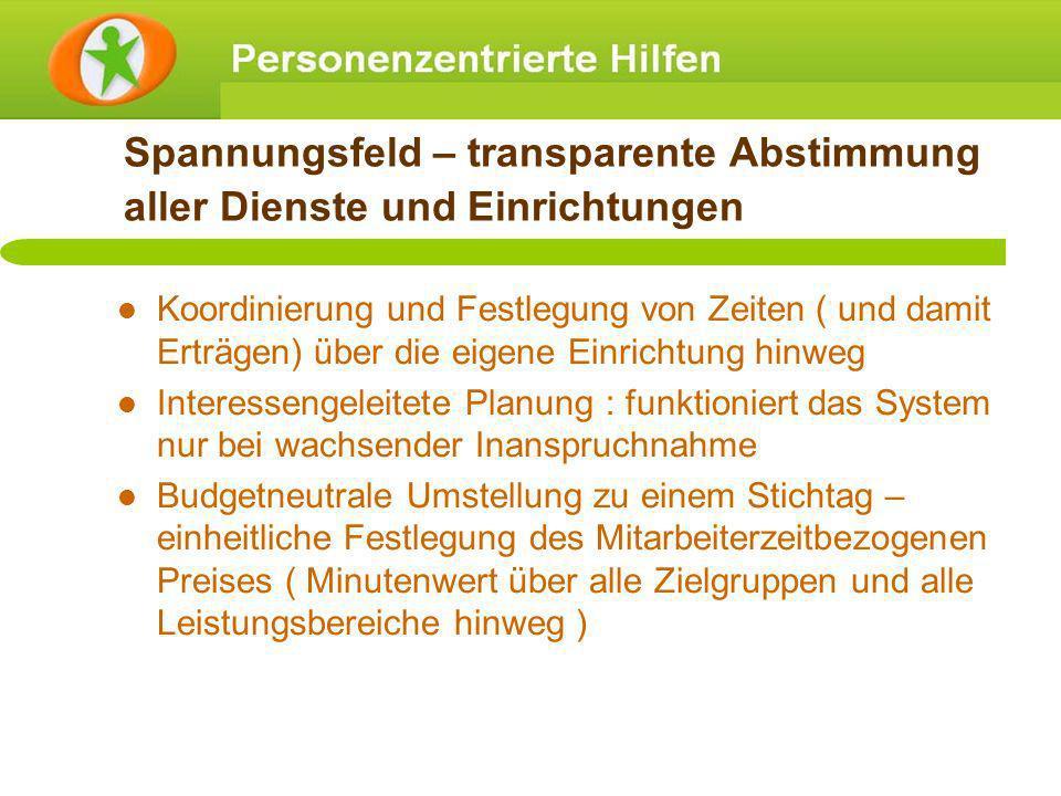 Spannungsfeld – transparente Abstimmung aller Dienste und Einrichtungen Koordinierung und Festlegung von Zeiten ( und damit Erträgen) über die eigene
