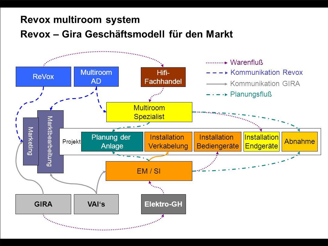 Marktbearbeitung Marketing Projekt Revox multiroom system Revox – Gira Geschäftsmodell für den Markt GIRA Multiroom AD ReVox VAIs EM / SI Hifi- Fachha