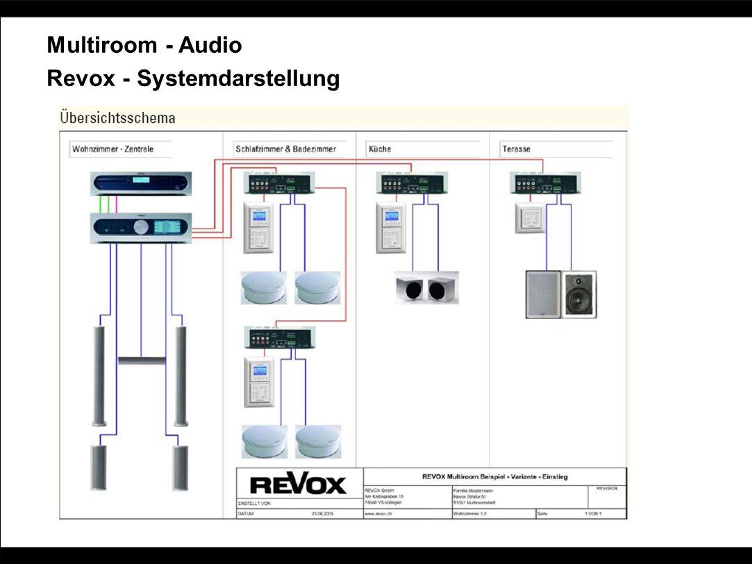 Multiroom - Audio Revox - Systemdarstellung