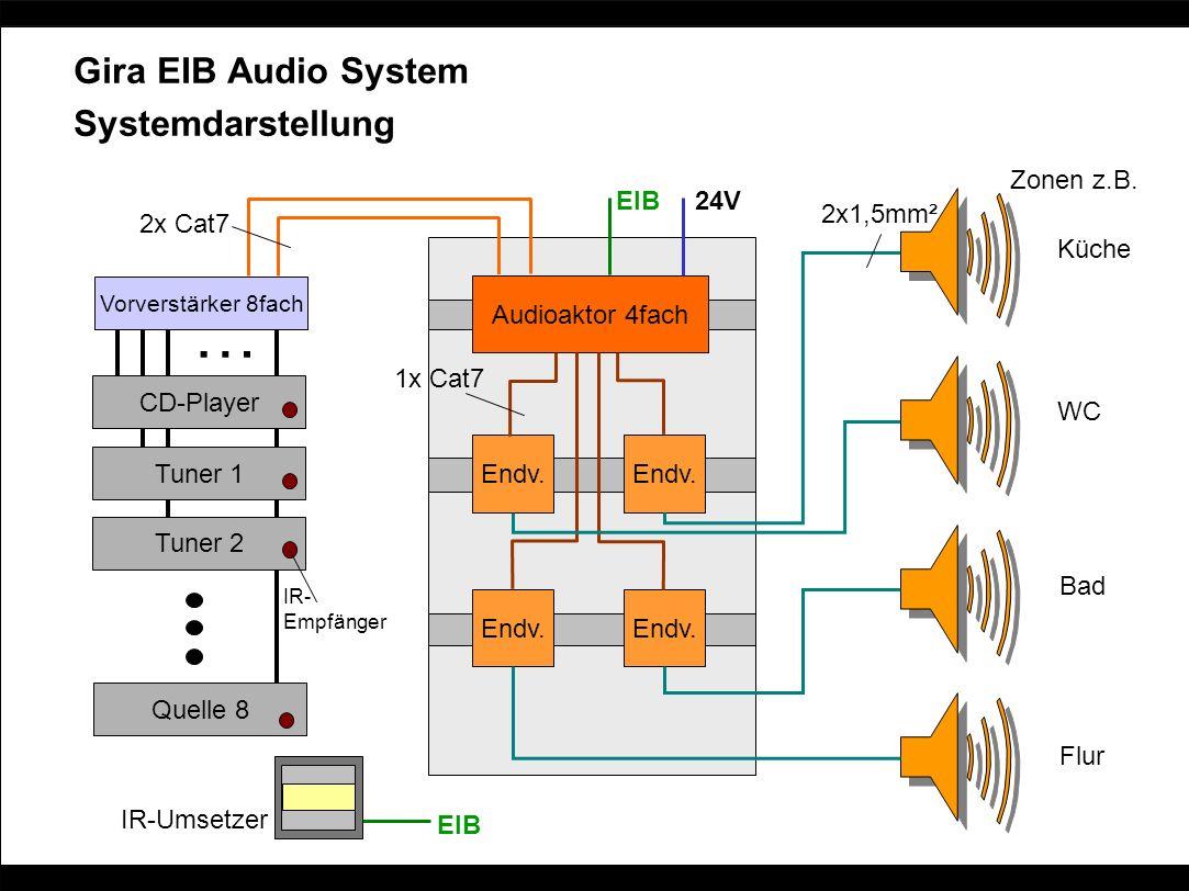 Gira EIB Audio System Systemdarstellung CD-Player Tuner 1 Tuner 2 Quelle 8 Vorverstärker 8fach … Audioaktor 4fach Endv. 2x Cat7 1x Cat7 2x1,5mm² 24V E