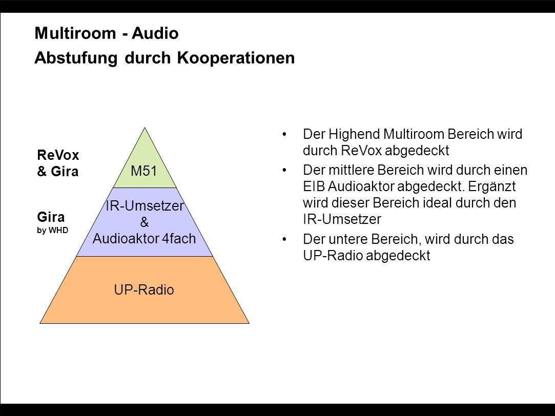 Multiroom - Audio Abstufung durch Kooperationen Der Highend Multiroom Bereich wird durch ReVox abgedeckt Der mittlere Bereich wird durch einen EIB Aud