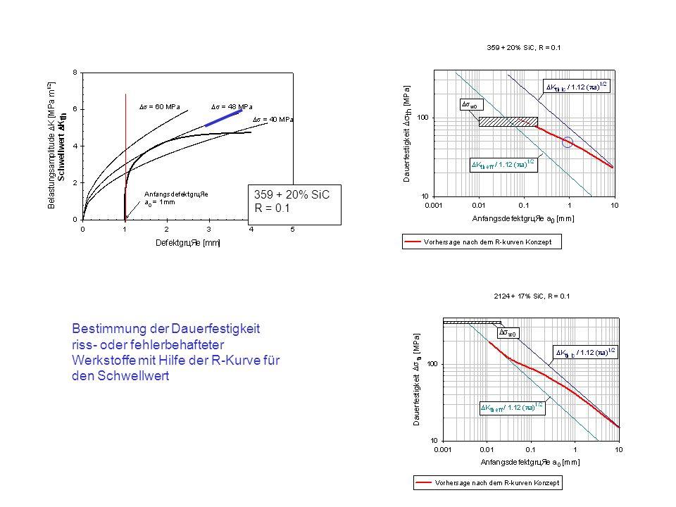 359 + 20% SiC R = 0.1 Bestimmung der Dauerfestigkeit riss- oder fehlerbehafteter Werkstoffe mit Hilfe der R-Kurve für den Schwellwert