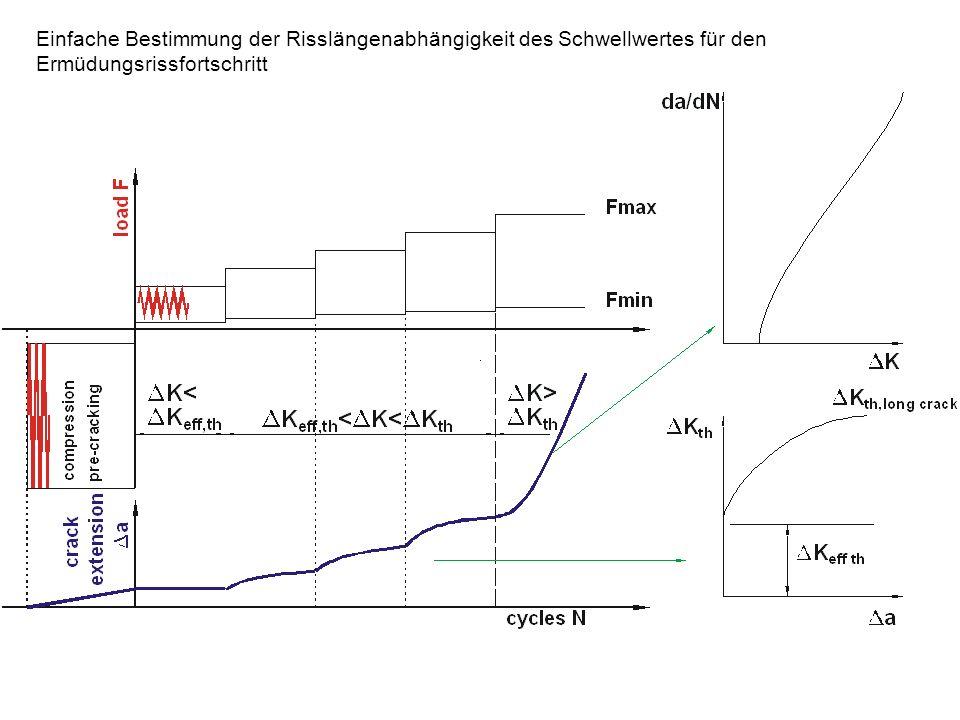 Einfache Bestimmung der Risslängenabhängigkeit des Schwellwertes für den Ermüdungsrissfortschritt