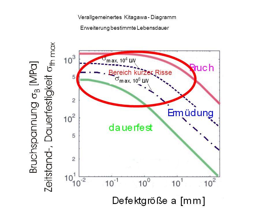 Verallgemeinertes Kitagawa - Diagramm Erweiterung bestimmte Lebensdauer Bereich kurzer Risse