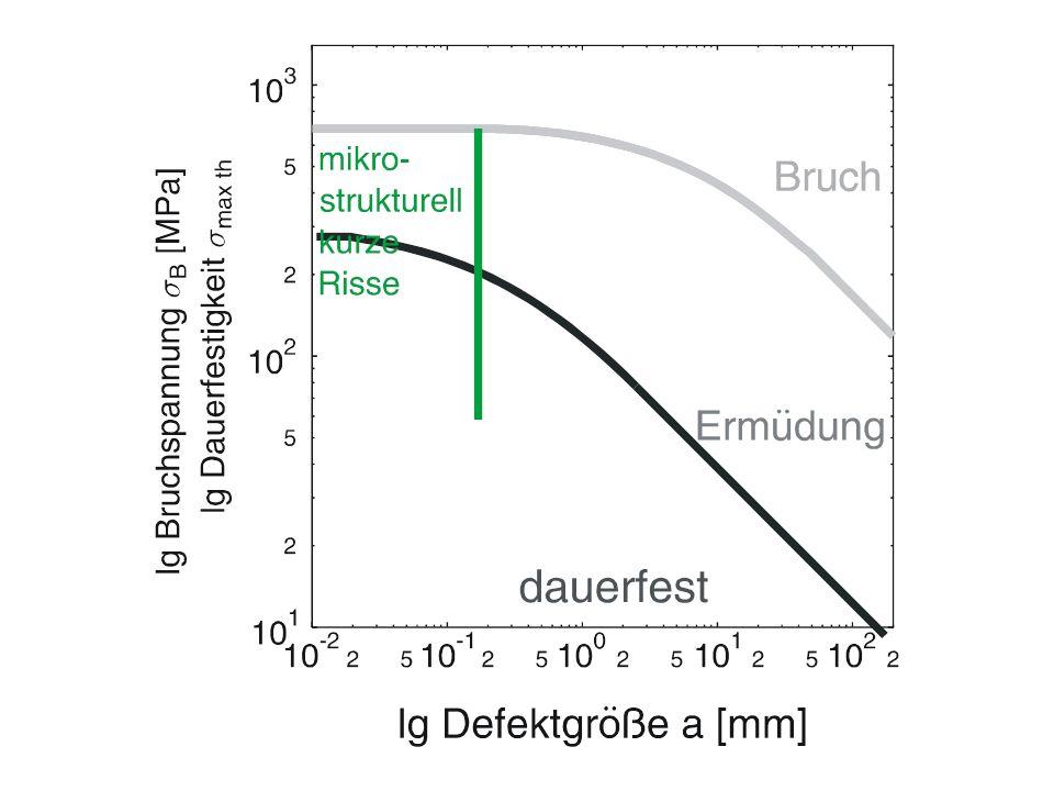 R = -1 R = 0.1 R = 0.6 R = 0.8 359 + 20%; RT Einfluss von der Mittelspannung auf das R-Kurvenverhalten und das Versagens -Diagramm