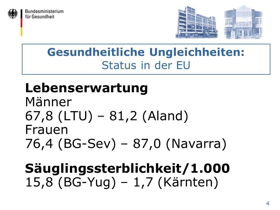 4 Gesundheitliche Ungleichheiten: Status in der EU Lebenserwartung Männer 67,8 (LTU) – 81,2 (Aland) Frauen 76,4 (BG-Sev) – 87,0 (Navarra) Säuglingsste