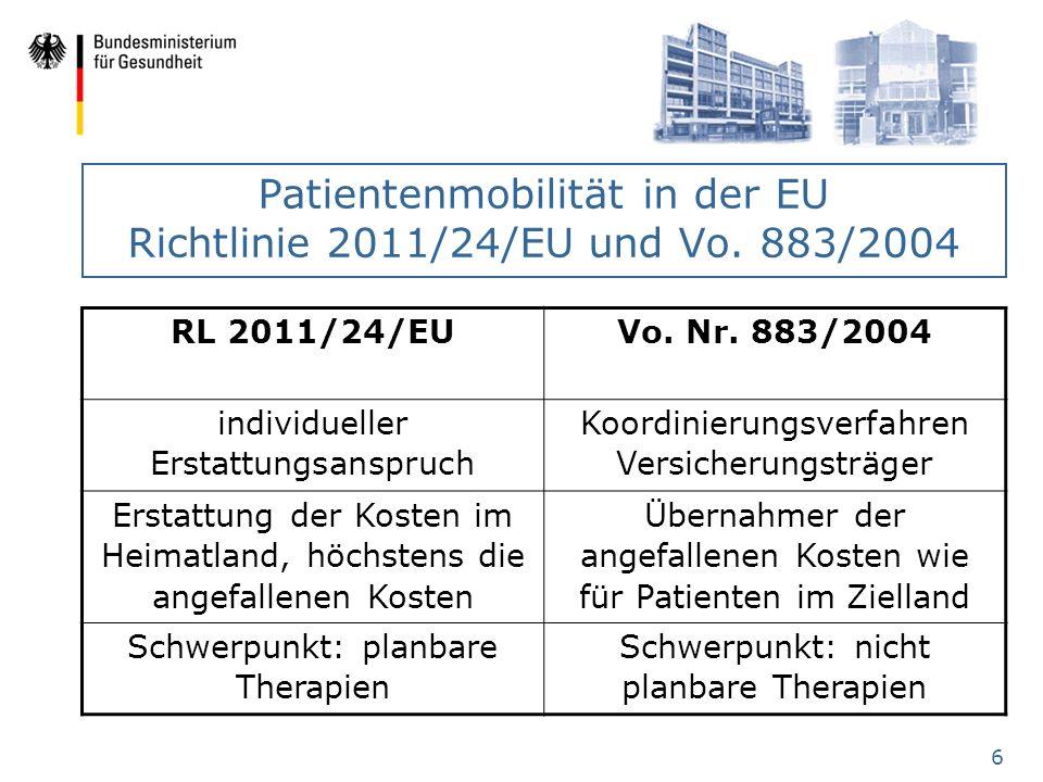 6 Patientenmobilität in der EU Richtlinie 2011/24/EU und Vo. 883/2004 RL 2011/24/EU Vo. Nr. 883/2004 individueller Erstattungsanspruch Koordinierungsv