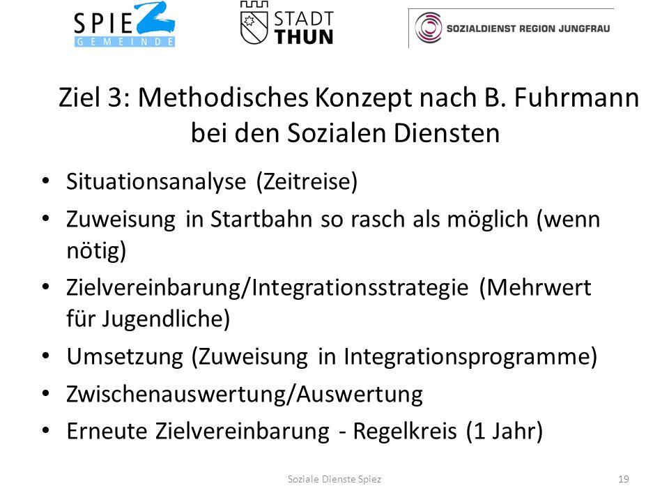 Ziel 3: Methodisches Konzept nach B.