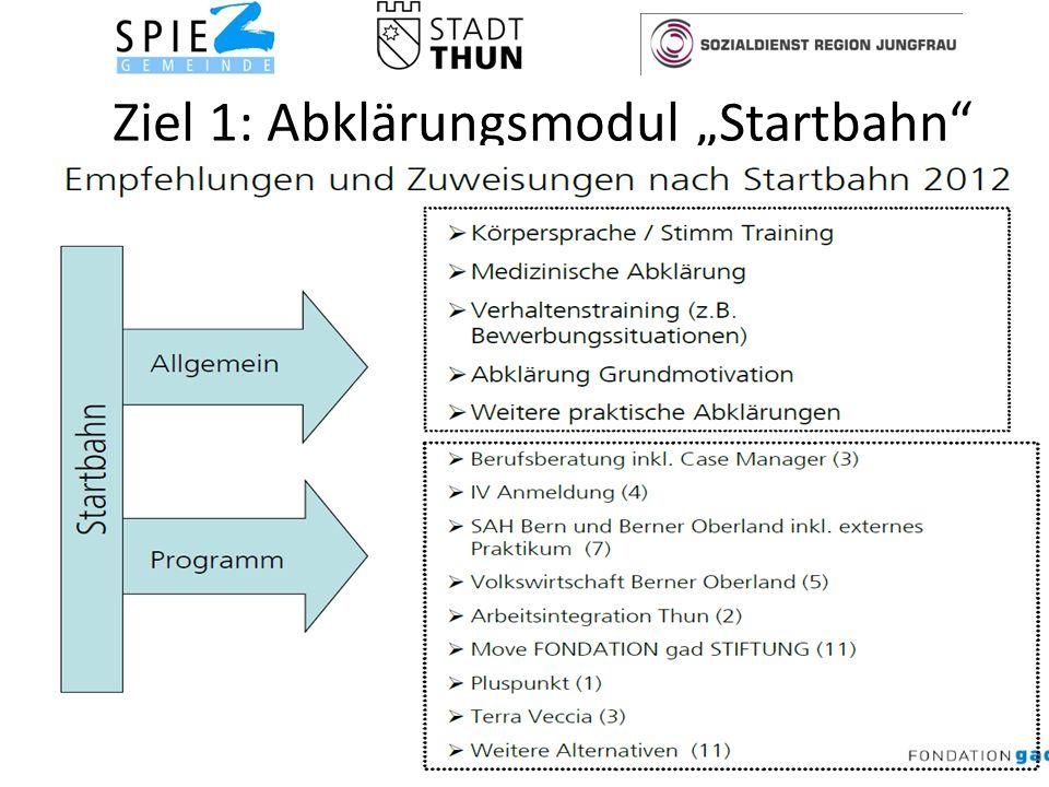 Ziel 1: Abklärungsmodul Startbahn 7Soziale Dienste Spiez