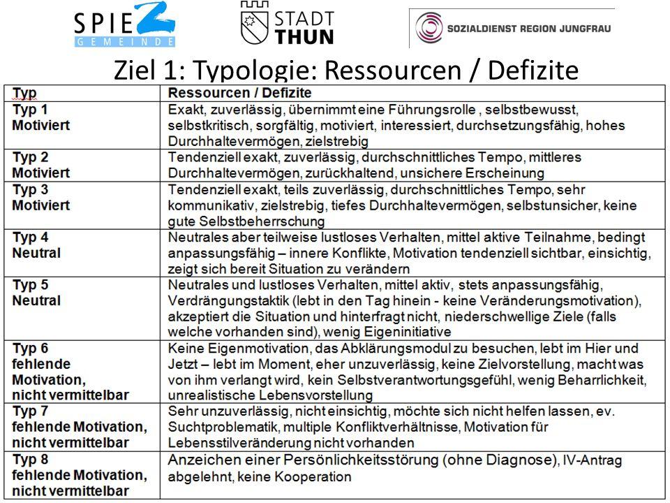 Ziel 1: Typologie: Ressourcen / Defizite 9Soziale Dienste Spiez
