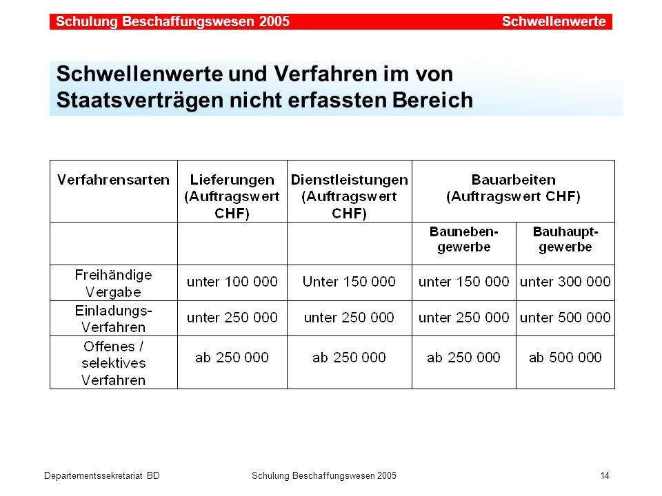 Departementssekretariat BDSchulung Beschaffungswesen 2005 14 Schwellenwerte und Verfahren im von Staatsverträgen nicht erfassten Bereich Schwellenwert