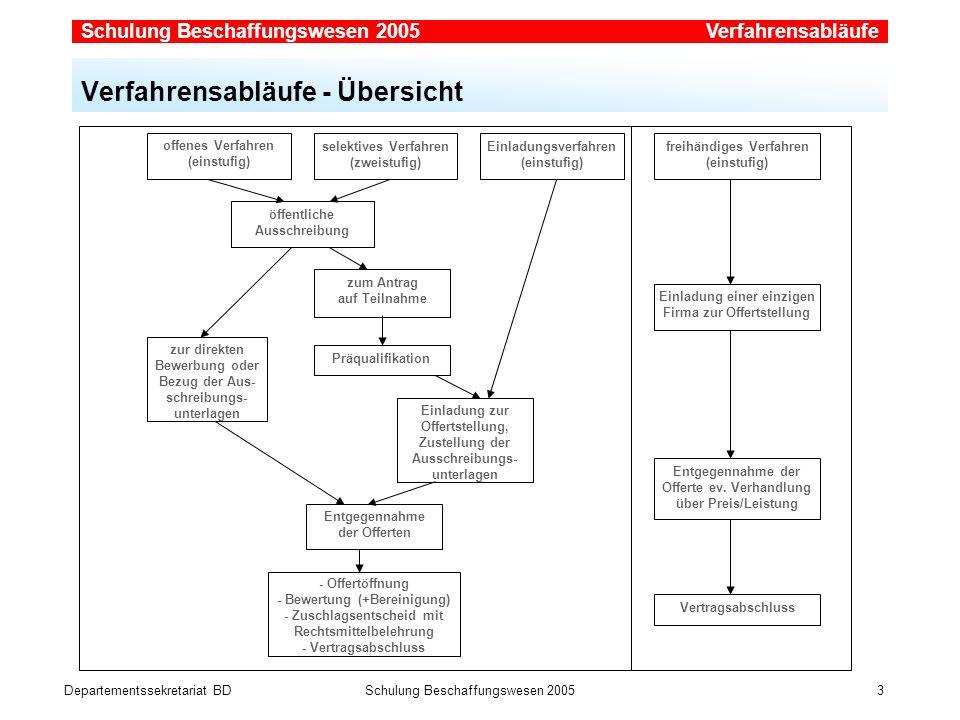 Departementssekretariat BDSchulung Beschaffungswesen 2005 3 Verfahrensabläufe - Übersicht Verfahrensabläufe offenes Verfahren (einstufig) selektives V
