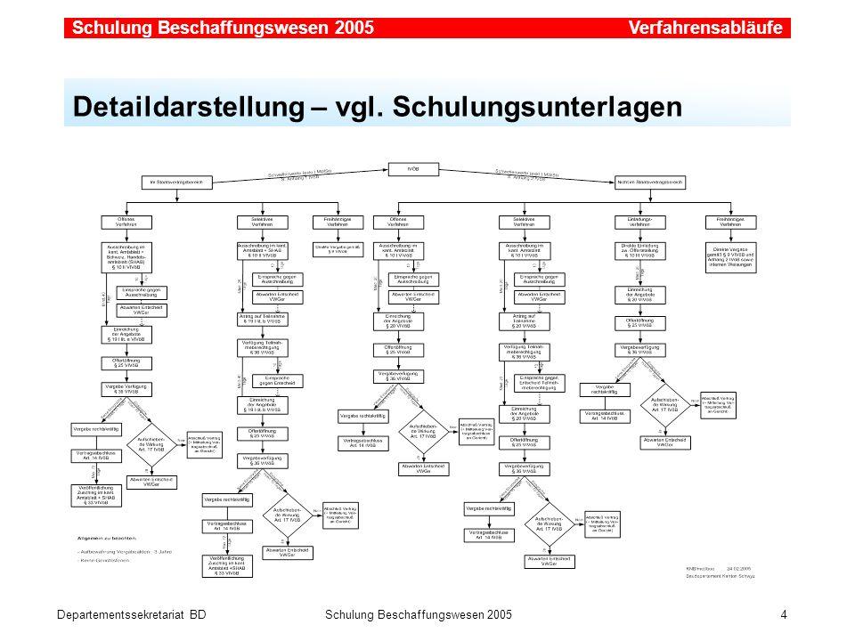 Departementssekretariat BDSchulung Beschaffungswesen 2005 4 Verfahrensabläufe Detaildarstellung – vgl. Schulungsunterlagen