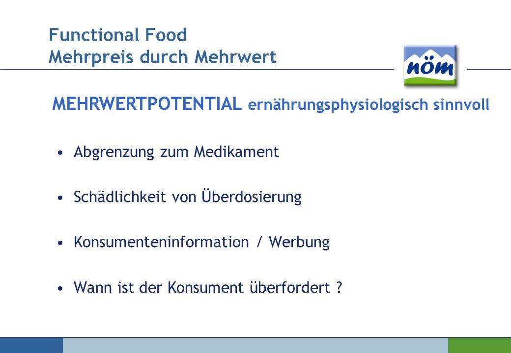 Abgrenzung zum Medikament Schädlichkeit von Überdosierung Konsumenteninformation / Werbung Wann ist der Konsument überfordert ? MEHRWERTPOTENTIAL ernä