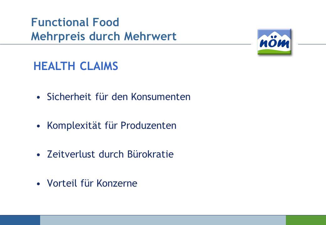 Sicherheit für den Konsumenten Komplexität für Produzenten Zeitverlust durch Bürokratie Vorteil für Konzerne HEALTH CLAIMS Functional Food Mehrpreis d
