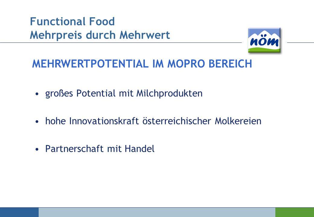 großes Potential mit Milchprodukten hohe Innovationskraft österreichischer Molkereien Partnerschaft mit Handel MEHRWERTPOTENTIAL IM MOPRO BEREICH Func