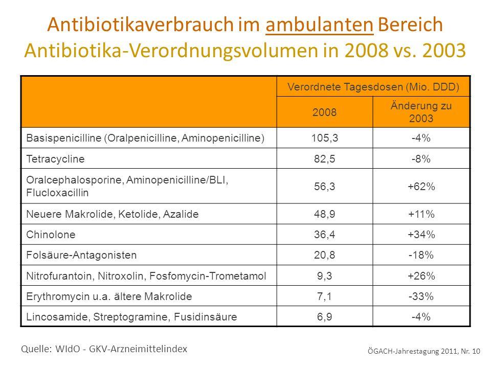 Verordnete Tagesdosen (Mio. DDD) 2008 Änderung zu 2003 Basispenicilline (Oralpenicilline, Aminopenicilline)105,3-4% Tetracycline82,5-8% Oralcephalospo