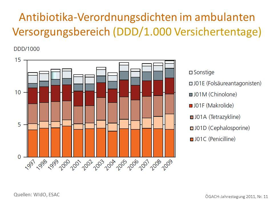 Antibiotika-Verordnungsdichten im ambulanten Versorgungsbereich (DDD/1.000 Versichertentage) Quellen: WIdO, ESAC ÖGACH-Jahrestagung 2011, Nr. 11