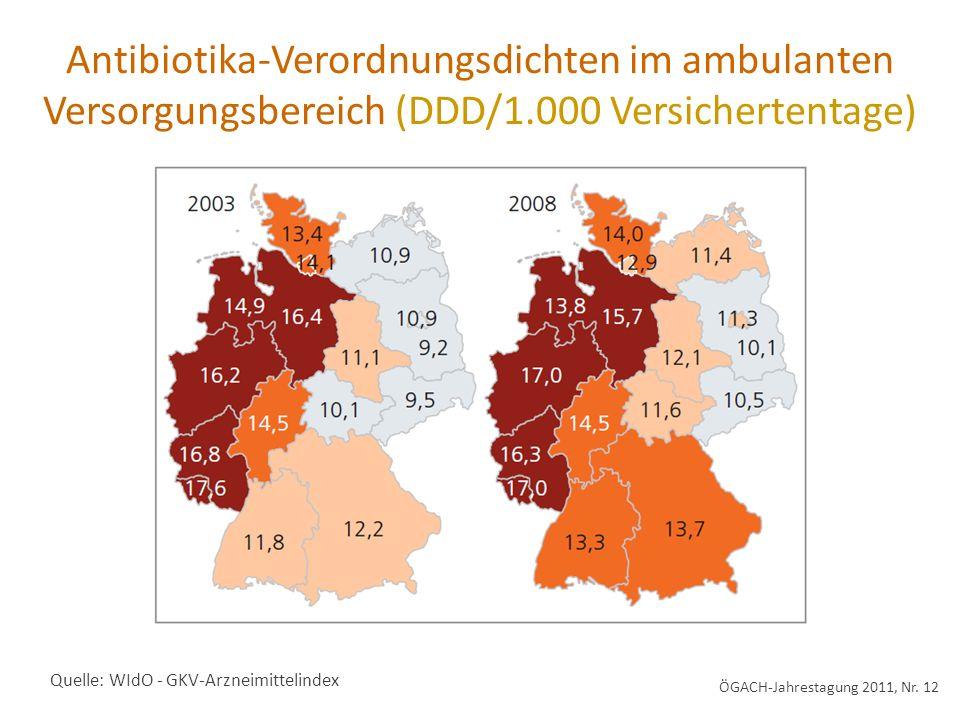 Quelle: WIdO - GKV-Arzneimittelindex Antibiotika-Verordnungsdichten im ambulanten Versorgungsbereich (DDD/1.000 Versichertentage) ÖGACH-Jahrestagung 2011, Nr.