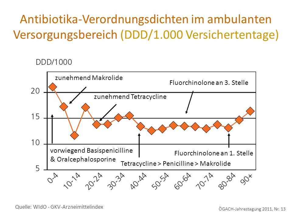 Antibiotika-Verordnungsdichten im ambulanten Versorgungsbereich (DDD/1.000 Versichertentage) ÖGACH-Jahrestagung 2011, Nr. 13 vorwiegend Basispenicilli