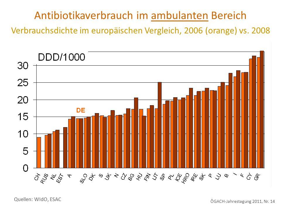 Quellen: WIdO, ESAC Antibiotikaverbrauch im ambulanten Bereich Verbrauchsdichte im europäischen Vergleich, 2006 (orange) vs. 2008 ÖGACH-Jahrestagung 2