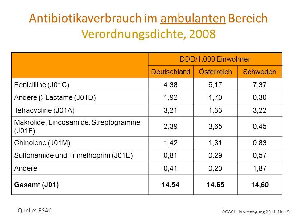 DDD/1.000 Einwohner DeutschlandÖsterreichSchweden Penicilline (J01C)4,386,177,37 Andere -Lactame (J01D) 1,921,700,30 Tetracycline (J01A)3,211,333,22 Makrolide, Lincosamide, Streptogramine (J01F) 2,393,650,45 Chinolone (J01M)1,421,310,83 Sulfonamide und Trimethoprim (J01E)0,810,290,57 Andere0,410,201,87 Gesamt (J01)14,5414,6514,60 Quelle: ESAC Antibiotikaverbrauch im ambulanten Bereich Verordnungsdichte, 2008 ÖGACH-Jahrestagung 2011, Nr.