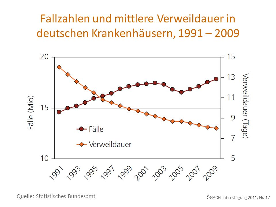 Fallzahlen und mittlere Verweildauer in deutschen Krankenhäusern, 1991 – 2009 ÖGACH-Jahrestagung 2011, Nr. 17 Quelle: Statistisches Bundesamt