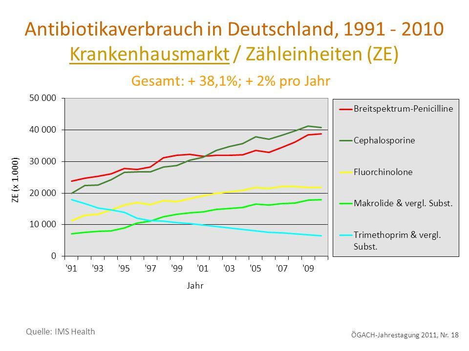 Antibiotikaverbrauch in Deutschland, 1991 - 2010 Krankenhausmarkt / Zähleinheiten (ZE) Quelle: IMS Health Gesamt: + 38,1%; + 2% pro Jahr ÖGACH-Jahrestagung 2011, Nr.
