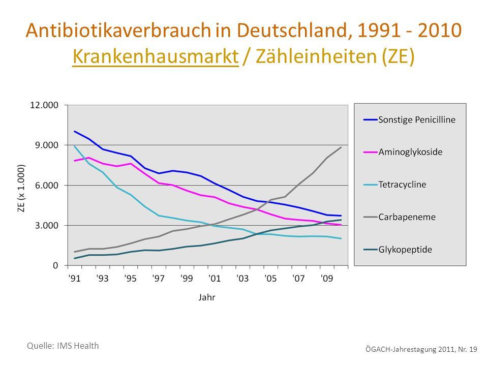 Quelle: IMS Health Antibiotikaverbrauch in Deutschland, 1991 - 2010 Krankenhausmarkt / Zähleinheiten (ZE) ÖGACH-Jahrestagung 2011, Nr.