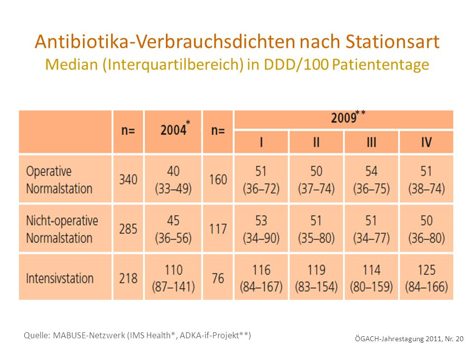 Antibiotika-Verbrauchsdichten nach Stationsart Median (Interquartilbereich) in DDD/100 Patiententage Quelle: MABUSE-Netzwerk (IMS Health*, ADKA-if-Pro