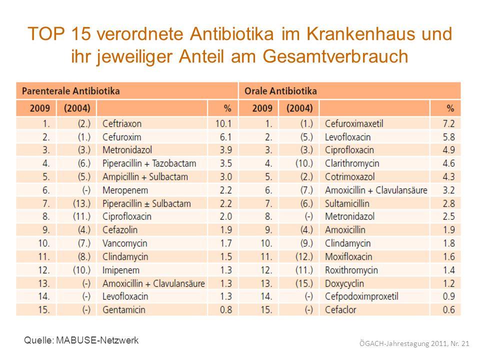 TOP 15 verordnete Antibiotika im Krankenhaus und ihr jeweiliger Anteil am Gesamtverbrauch Quelle: MABUSE-Netzwerk ÖGACH-Jahrestagung 2011, Nr. 21