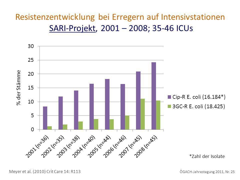 Resistenzentwicklung bei Erregern auf Intensivstationen SARI-Projekt, 2001 – 2008; 35-46 ICUs Meyer et al.
