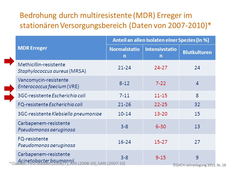 Bedrohung durch multiresistente (MDR) Erreger im stationären Versorgungsbereich (Daten von 2007-2010)* MDR Erreger Anteil an allen Isolaten einer Spezies (in %) Normalstatio n Intensivstatio n Blutkulturen Methicillin-resistente Staphylococcus aureus (MRSA) 21-2424-2724 Vancomycin-resistente Enterococcus faecium (VRE) 8-127-224 3GC-resistente Escherichia coli7-1111-158 FQ-resistente Escherichia coli21-2622-2532 3GC-resistente Klebsiella pneumoniae10-1413-2015 Carbapenem-resistente Pseudomonas aeruginosa 3-86-3013 FQ-resistente Pseudomonas aeruginosa 16-2415-2727 Carbapenem-resistente Acinetobacter baumannii 3-89-159 *Quellen: PEG-Studien (2006/7), ARS (2008-10), SARI (2007-10) ÖGACH-Jahrestagung 2011, Nr.