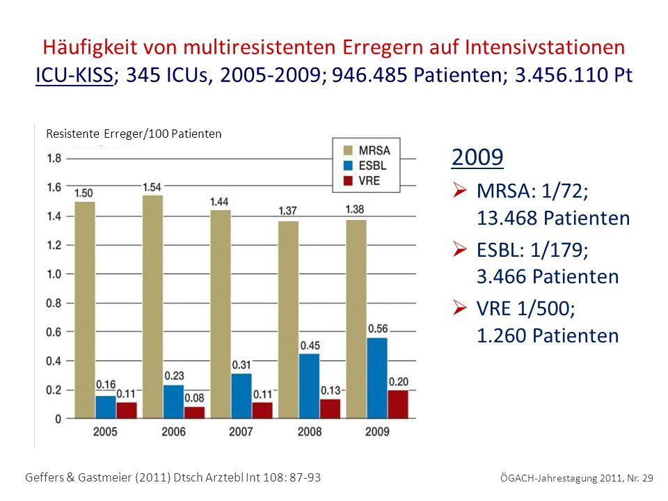 Häufigkeit von multiresistenten Erregern auf Intensivstationen ICU-KISS; 345 ICUs, 2005-2009; 946.485 Patienten; 3.456.110 Pt 2009 MRSA: 1/72; 13.468 Patienten ESBL: 1/179; 3.466 Patienten VRE 1/500; 1.260 Patienten Geffers & Gastmeier (2011) Dtsch Arztebl Int 108: 87-93 Resistente Erreger/100 Patienten ÖGACH-Jahrestagung 2011, Nr.