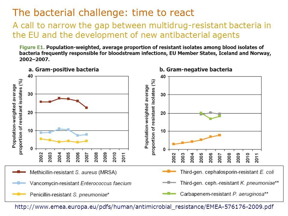 http://www.emea.europa.eu/pdfs/human/antimicrobial_resistance/EMEA-576176-2009.pdf The bacterial challenge: time to react A call to narrow the gap bet