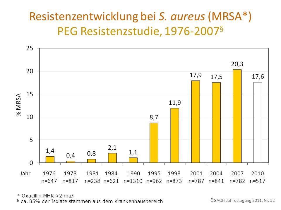 Resistenzentwicklung bei S. aureus (MRSA*) PEG Resistenzstudie, 1976-2007 § 1976 n=647 1978 n=817 1981 n=238 1984 n=621 1990 n=1310 1995 n=962 1998 n=