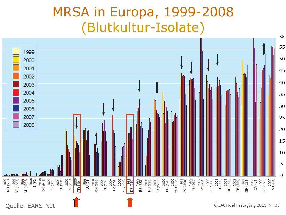 MRSA in Europa, 1999-2008 (Blutkultur-Isolate) Quelle: EARS-Net % 55 50 45 40 35 30 25 20 15 10 5 0 ÖGACH-Jahrestagung 2011, Nr. 33