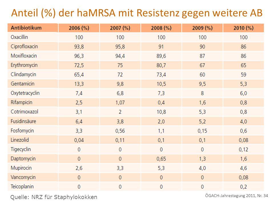 Anteil (%) der haMRSA mit Resistenz gegen weitere AB Quelle: NRZ für Staphylokokken ÖGACH-Jahrestagung 2011, Nr. 34
