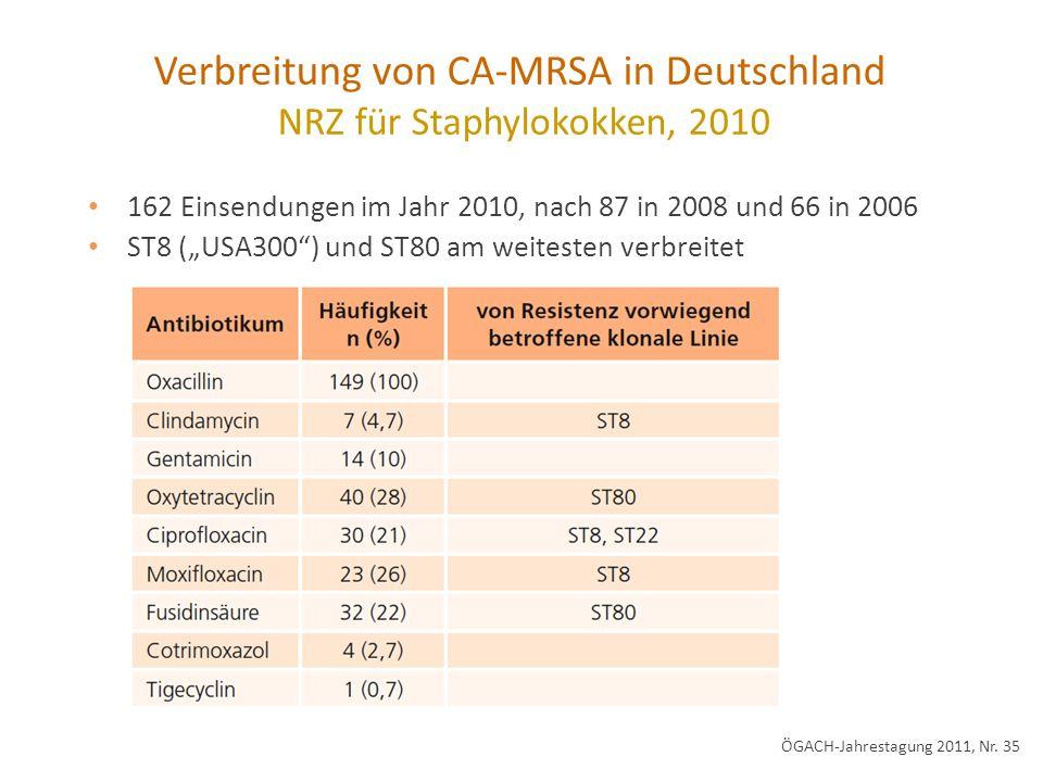 162 Einsendungen im Jahr 2010, nach 87 in 2008 und 66 in 2006 ST8 (USA300) und ST80 am weitesten verbreitet Verbreitung von CA-MRSA in Deutschland NRZ