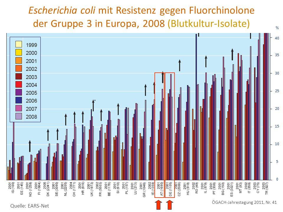 Quelle: EARS-Net Escherichia coli mit Resistenz gegen Fluorchinolone der Gruppe 3 in Europa, 2008 (Blutkultur-Isolate) % 40 35 30 25 20 15 10 5 0 ÖGACH-Jahrestagung 2011, Nr.