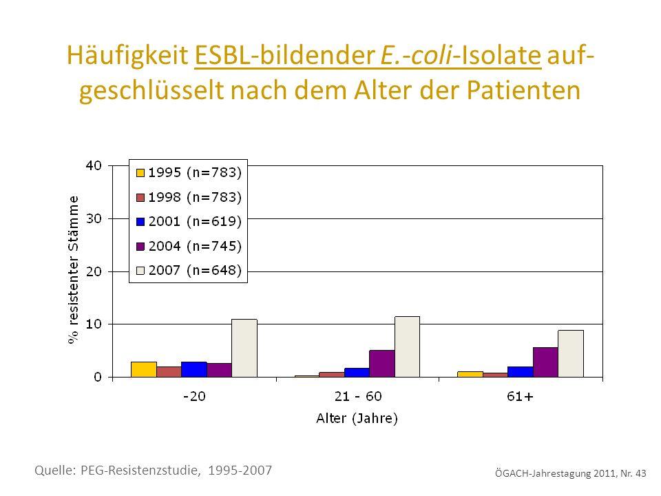 Häufigkeit ESBL-bildender E.-coli-Isolate auf- geschlüsselt nach dem Alter der Patienten Quelle: PEG-Resistenzstudie, 1995-2007 ÖGACH-Jahrestagung 2011, Nr.