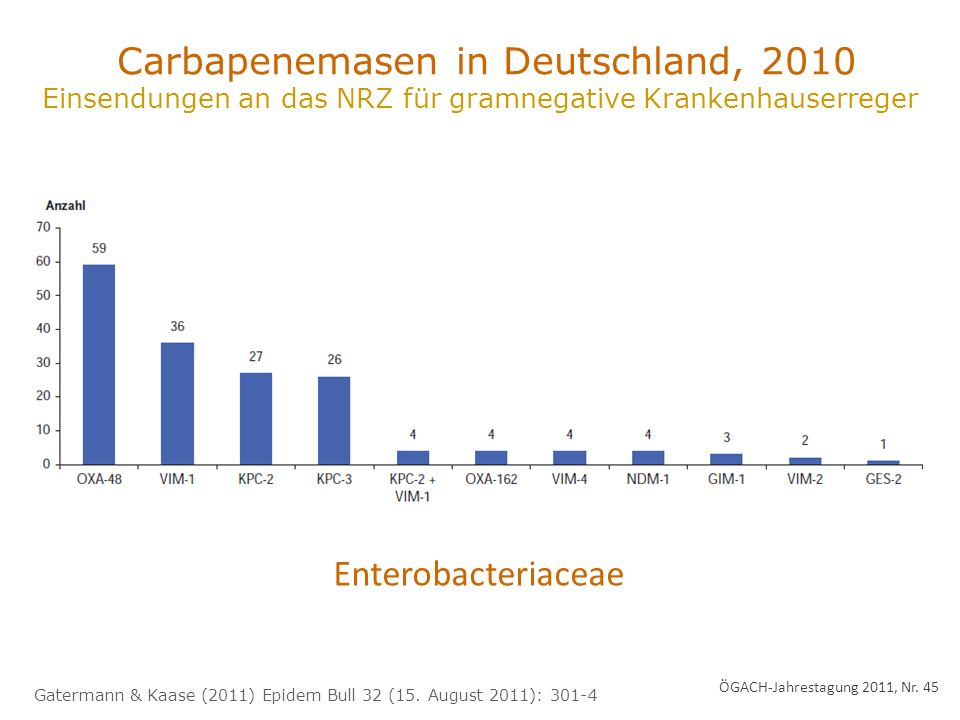 Carbapenemasen in Deutschland, 2010 Einsendungen an das NRZ für gramnegative Krankenhauserreger Gatermann & Kaase (2011) Epidem Bull 32 (15.