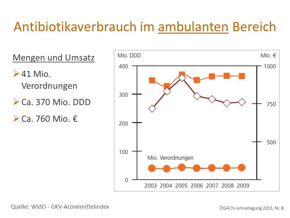 Antibiotikaverbrauch im ambulanten Bereich Quelle: WIdO - GKV-Arzneimittelindex Mengen und Umsatz 41 Mio. Verordnungen Ca. 370 Mio. DDD Ca. 760 Mio. Ö