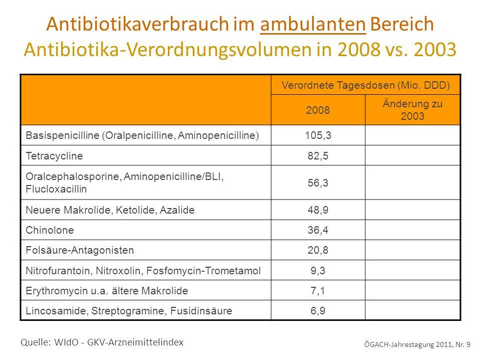 Antibiotika-Verbrauchsdichten nach Stationsart Median (Interquartilbereich) in DDD/100 Patiententage Quelle: MABUSE-Netzwerk (IMS Health*, ADKA-if-Projekt**) * ** ÖGACH-Jahrestagung 2011, Nr.