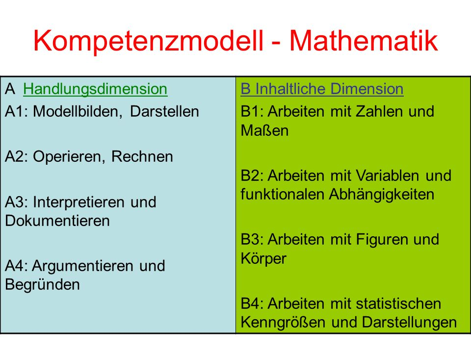 Kompetenzmodell - Mathematik A Handlungsdimension A1: Modellbilden, Darstellen A2: Operieren, Rechnen A3: Interpretieren und Dokumentieren A4: Argumen