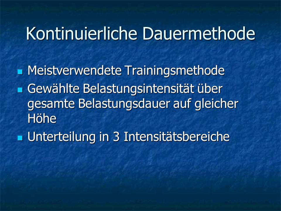 Kontinuierliche Dauermethode Meistverwendete Trainingsmethode Meistverwendete Trainingsmethode Gewählte Belastungsintensität über gesamte Belastungsda